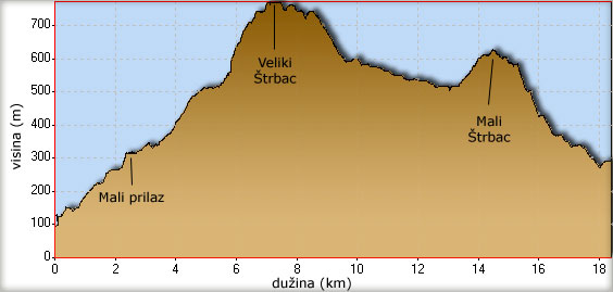 Visinski profil uspona na Veliki i Mali Štrbac