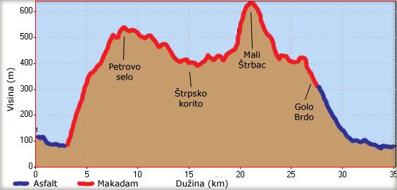 Visinski profil ture od Tekije do Malog Štrpca