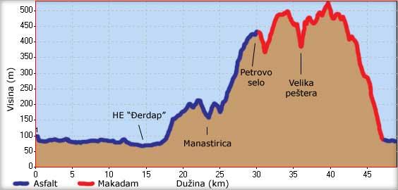 Visinski profil ture od TEkije do Manastirice i Velike peštere na Kašajni
