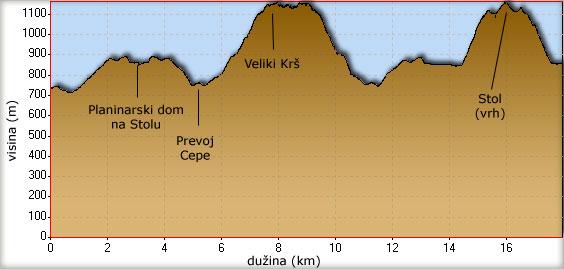 Visinski profil planinarskih tura do Krša i Stola