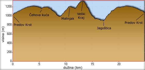 Visinski profil uspona na Veliki Kraj