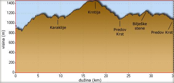 Visinski profil bajkerske ture do Predovog Krsta i Biljeških stena