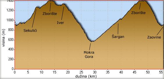 Visinski profil bajkerske vožnje do Mokre Gore i nazad