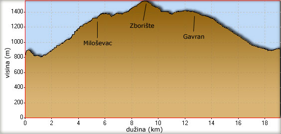 Visinski profil uspona na Zborište