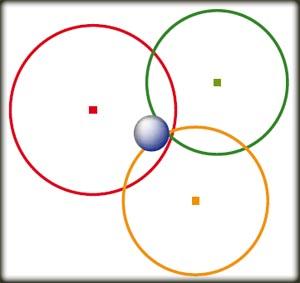 U preseku tri sfere oko satelita nalazi se GPS prijemnik